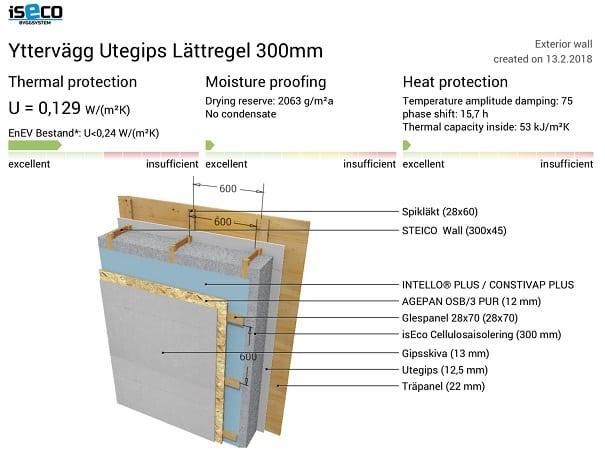 Yttervägg utegips lättregel 300 mm